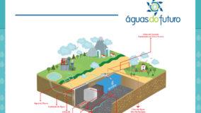 Águas do Futuro aponta soluções inteligentes para a crise hídrica no Brasil